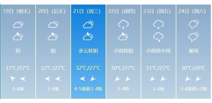 高温走了上海终于凉了!漫漫三伏天还会不会飙高温了?