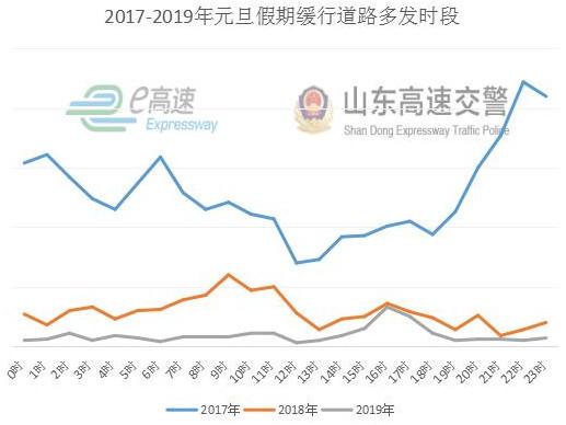 高速公路不免费 山东高速交警发布2020年元旦假期出行指南