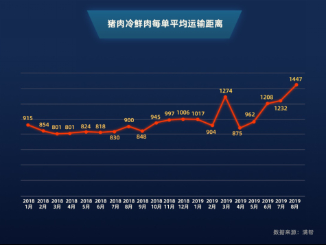 """""""黑天鹅""""改变中国人吃猪肉习惯!8月冷鲜肉货运量现10倍增速"""
