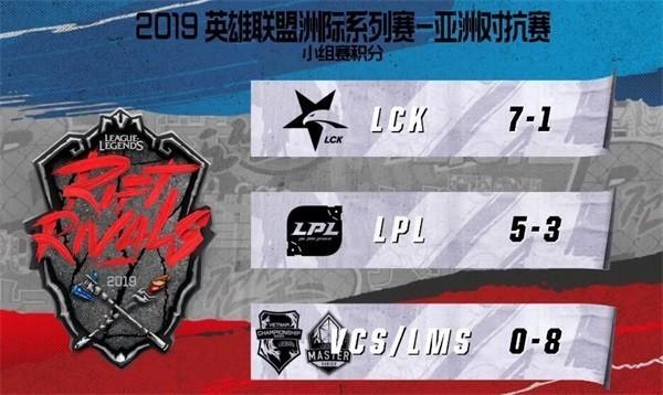 lol2019洲际赛7月6日半决赛:LCK小组第一晋级 LPL第二