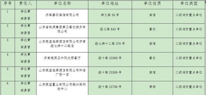 济南市槐荫区2018年第四季度消防监督抽查单位公告