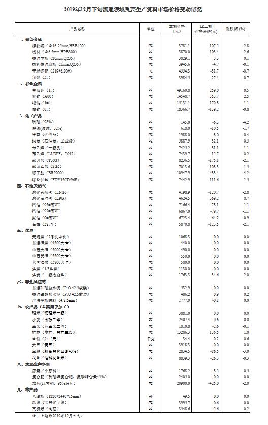 统计局:12月下旬生猪价格每千克34.4元 环比上涨0.6%