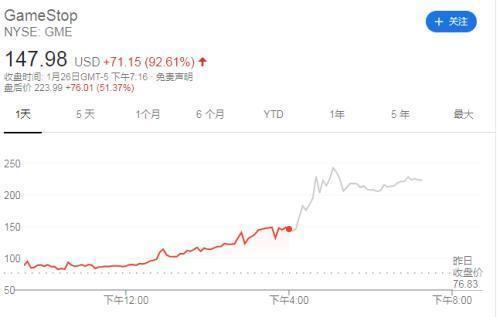 """全球投资者又都见证历史了!游戏驿站暴涨,美散户""""血洗""""华尔街"""