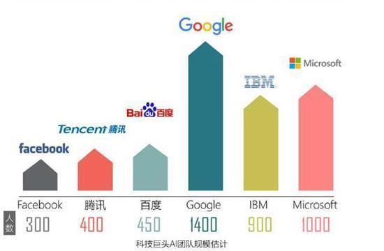 瞠目结舌!AI应届博士年薪涨到80万 远高于一般技术类岗位