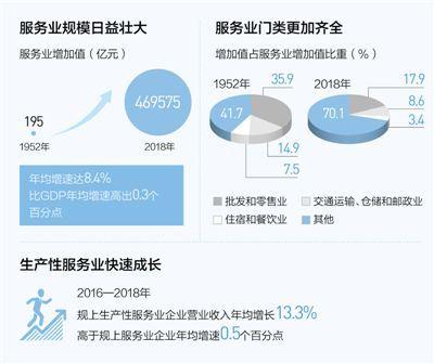 吸收68.1%外商直接投资额 服务业迈向更高水平
