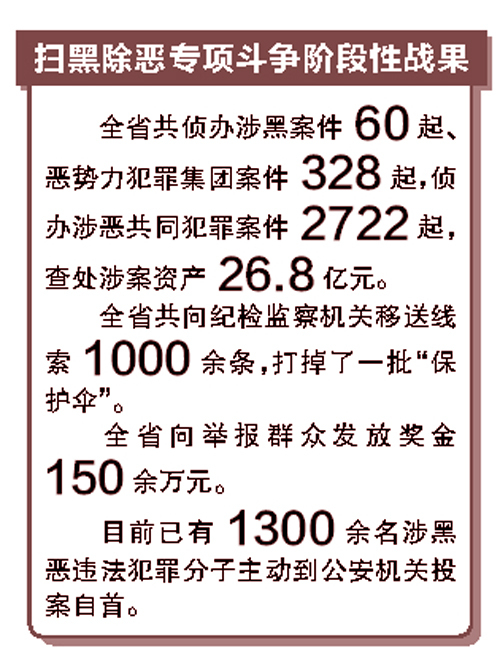 88必发老虎机客户端端掉60个涉黑、328个涉恶团伙