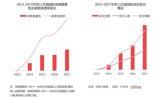 天猫双11十年:商业基础设施持续迭代,推动中国消费升级