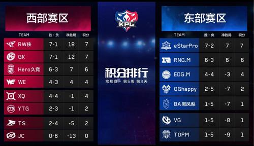 2019年王者荣耀世界冠军杯KPL选拔赛
