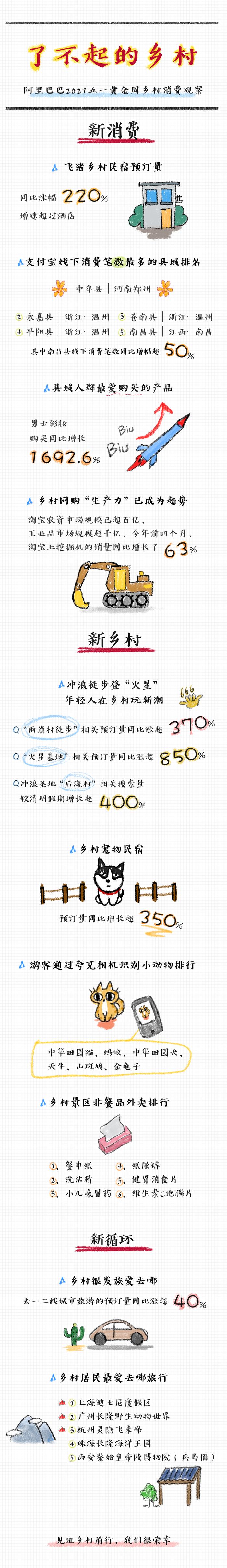 """小镇""""男颜经济""""崛起 ,""""新、热、土""""点燃五一新消费"""