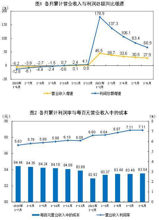 国家统计局:上半年全国规上工业企业利润同比增长66.9%