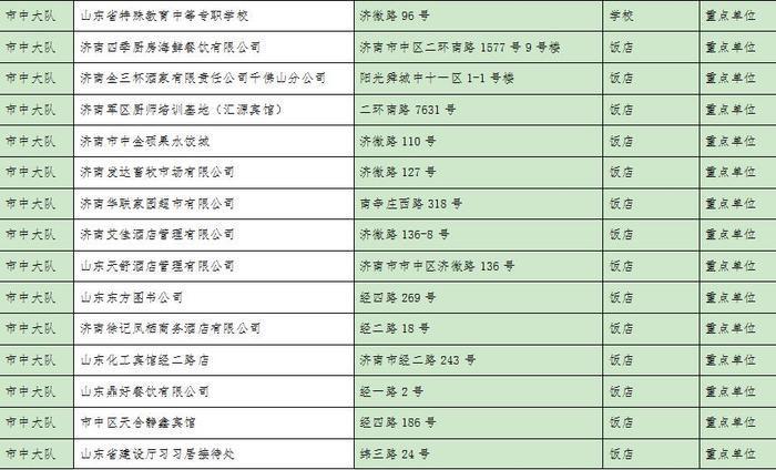 长春现灵车专用车位:济南市消防支队市中区大队2019年上半年消防安全单位监督抽查公告