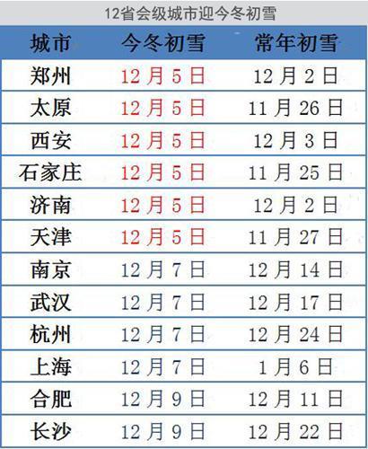 数说寒潮:寒潮预警连发8天 半个88必发娱乐降温超12℃