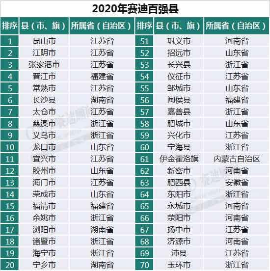 """最新""""百强县""""山东15县市上榜,这3县市迈入千亿俱乐部"""