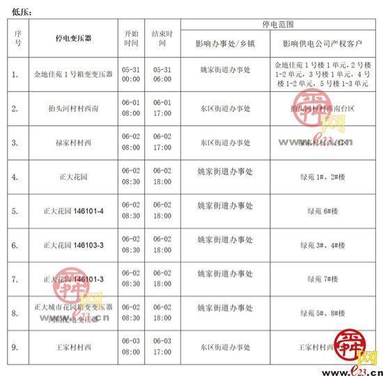 2021年5月31日至6月6日济南部分区域电力设备检修通知