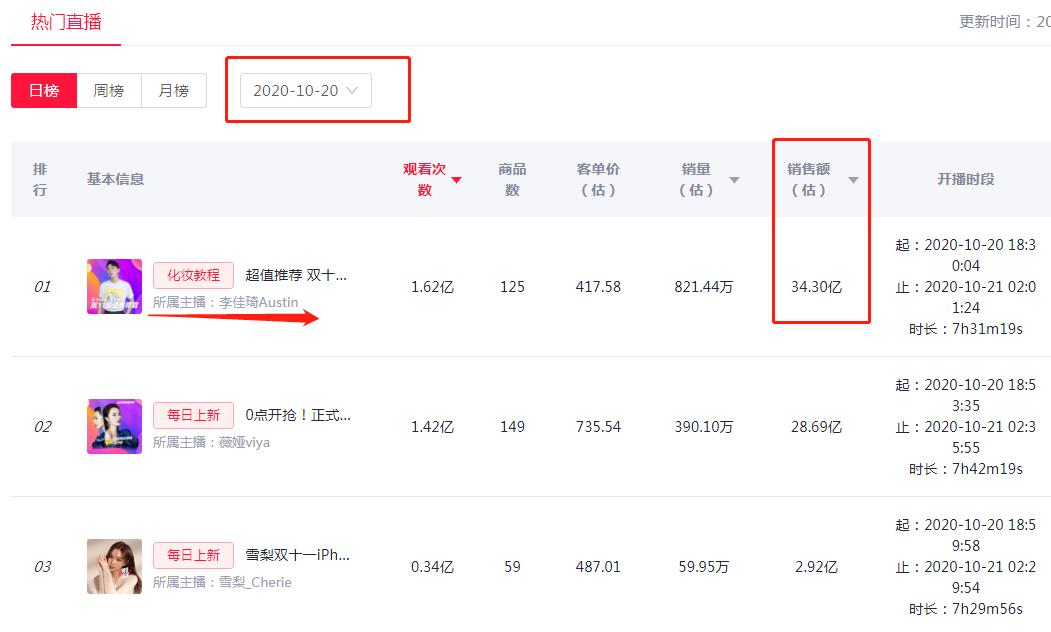 31省前3季度消费榜:上海人均超3万 8省份跑赢全国