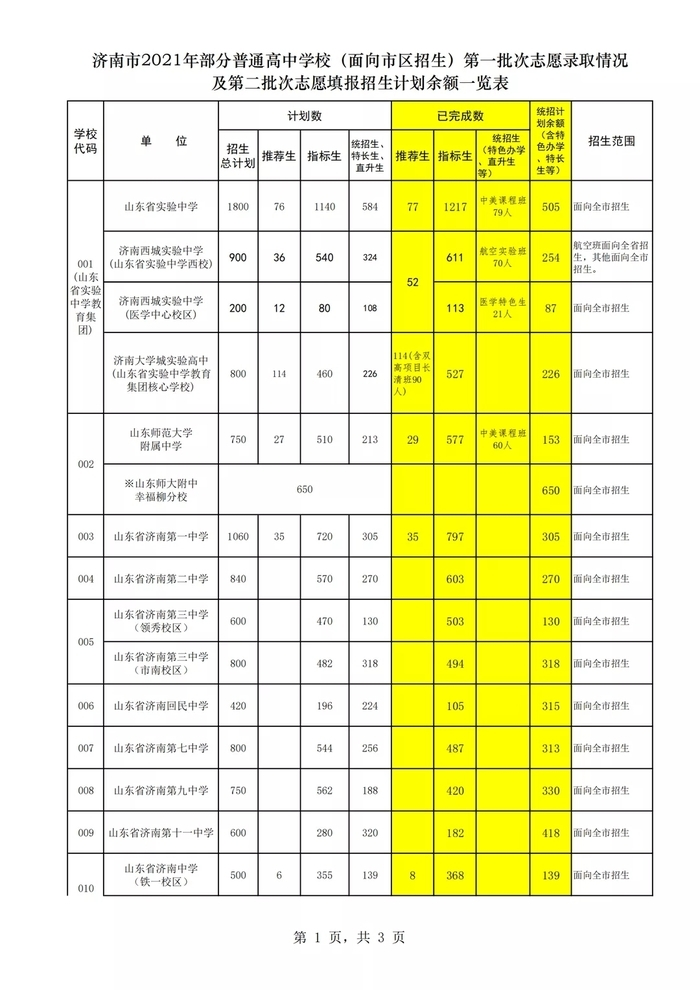 7月14日至15日填报济南中考第二批次志愿 面向市区招生统招生剩余计划10822人