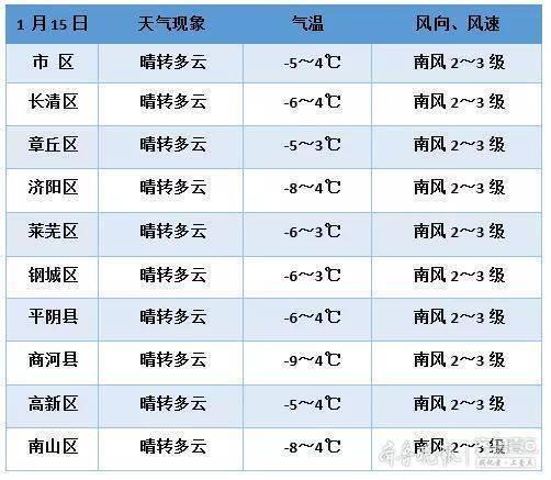今冬第三轮大范围雨雪来袭,16日泉城济南将迎来小雪天气