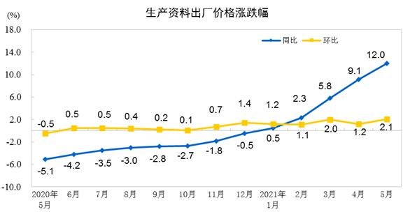 国家统计局:5月份PPI同比上涨9.0% 环比上涨1.6%