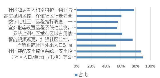 未来置业因素中 近7成受访者pick智能化社区