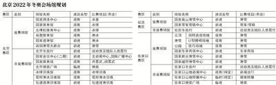 """北京冬奥场馆建设""""暗藏玄机"""" 让""""粉丝""""贴近赛场"""