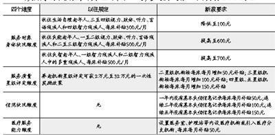 北京出台养老机构补贴新政 鼓励收住失智老年人