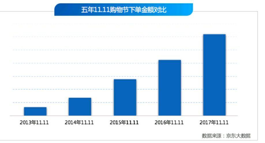 """京东发布首份""""11.11""""数据年鉴:十年风云变幻,电商全民化、品质化"""