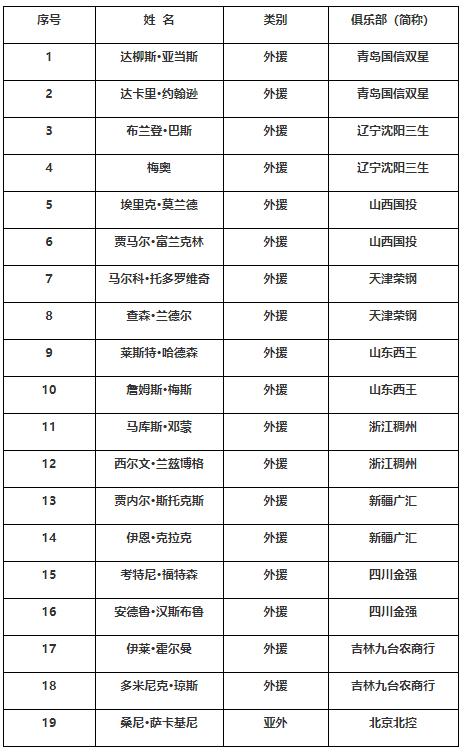 "CBA官方确定将有12支球队以""全华班""出战"