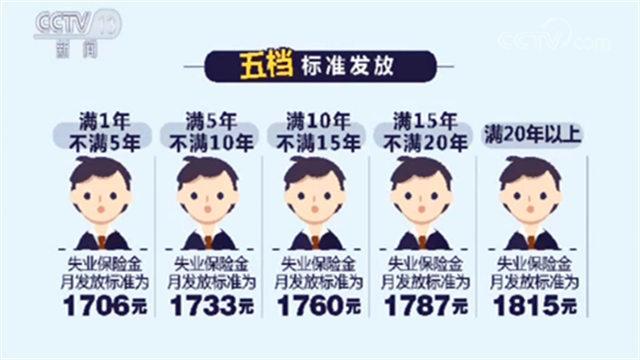 北京最低工资标准上调!这些细节你一定要了解