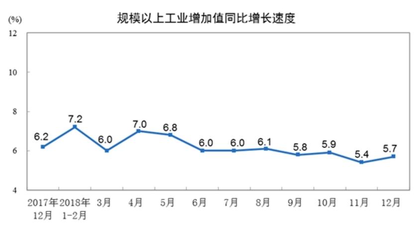 1-2月中国经济结果单将发表 投资或明显企稳上升