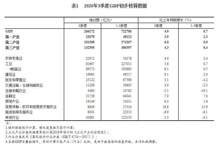 统计局:三季度金融业GDP同比增长7.9% 房地产业增长6.3%