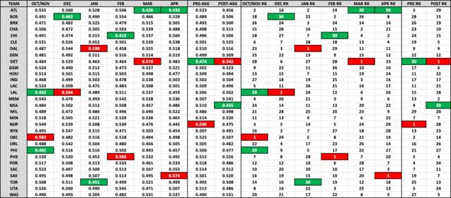 NBA新赛季赛程难度谁最高? 雷霆太阳最难并列第一