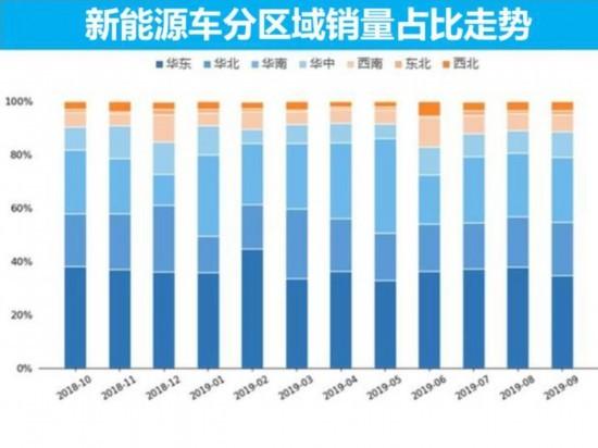 新能源汽车市场9月销量分析
