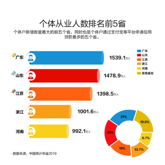 山东个体从业人数达1478.9万人 位居全国第二