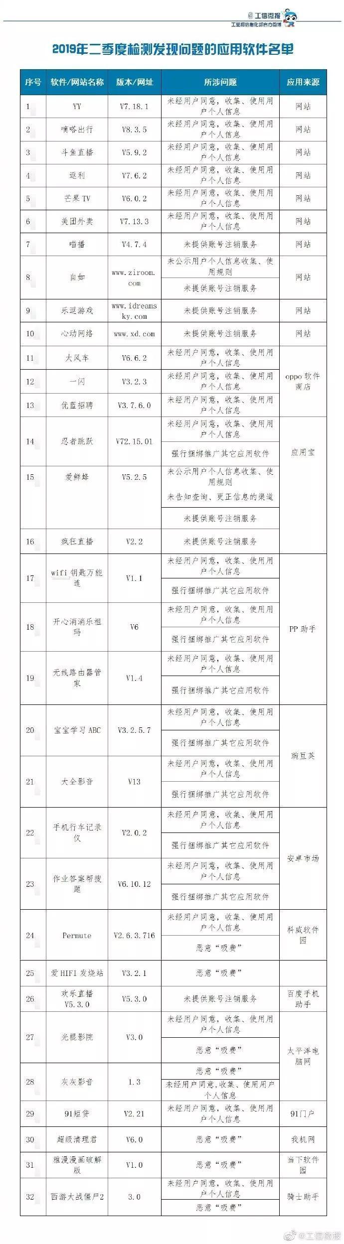 YY、嘀嗒出行、芒果TV等32款软件上了工信部黑名单