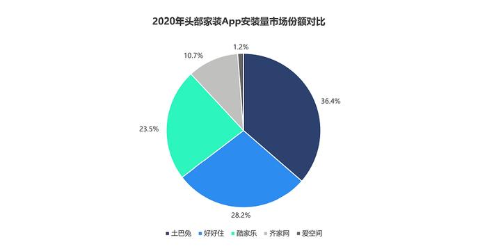 2021年首份互联网家装分析报告出炉,近六成用户在乎口碑更胜过价格