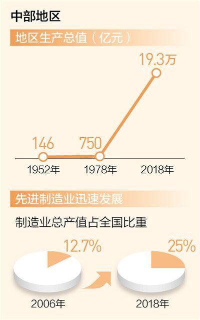 中部崛起势正劲:经济增速领跑 发展质量向好