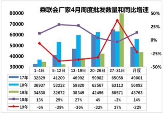 乘联会:4月汽车零售同比下降18% 批发下降22%