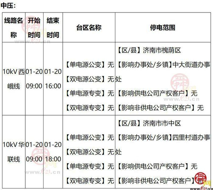 2021年1月18日至1月24日济南部分区域电力设备检修通知
