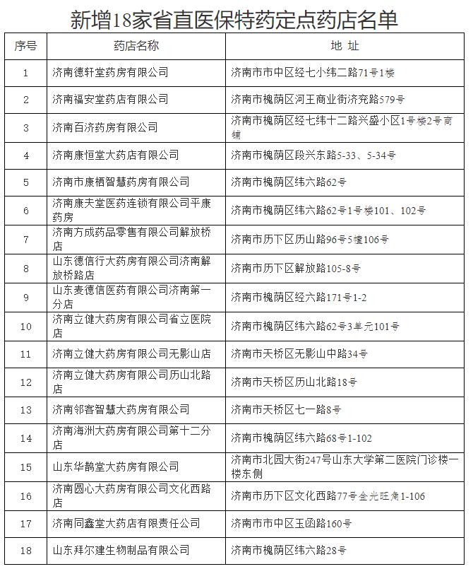 看過來!這18家藥店被確定為省直醫保特藥定點藥店