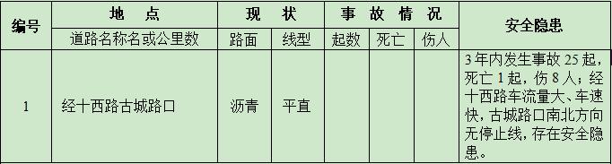 济南交警公布6处道路交通危险路...