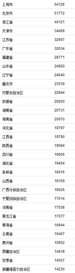 31省前3季度居民收入榜 京沪人均可支配收入超5万