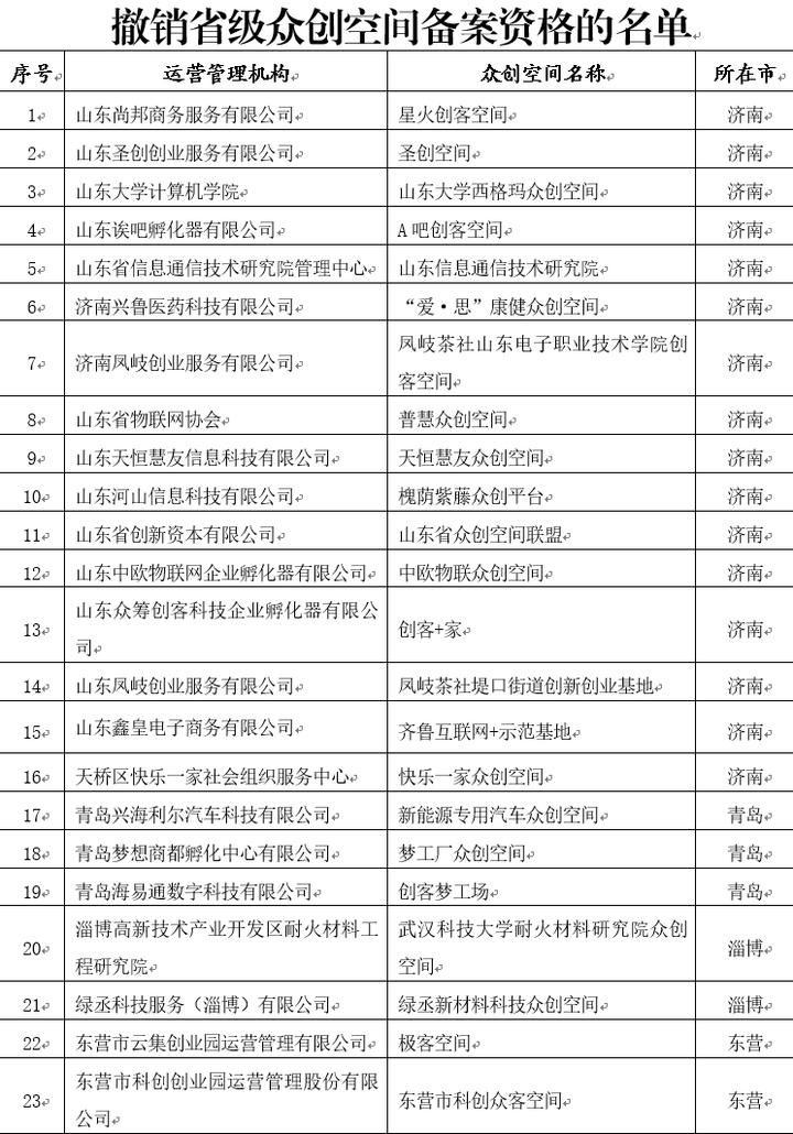 山东拟撤销79家众创空间省级备案资格 ,名单来了!