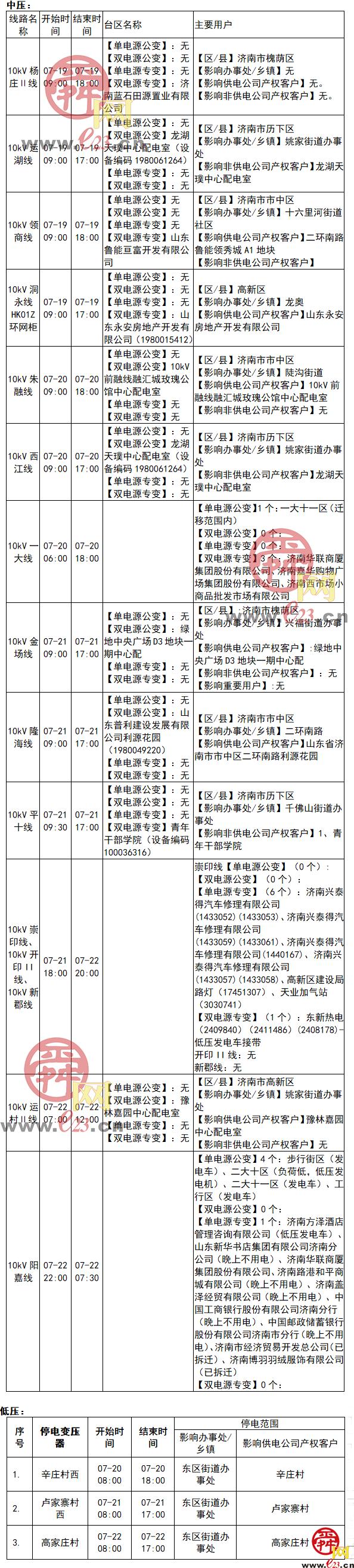 2021年7月19日至7月25日济南部分区域电力设备检修通知
