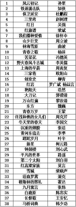"""《平凡的世界》等入选""""新中国70年70部长篇小说典藏"""""""