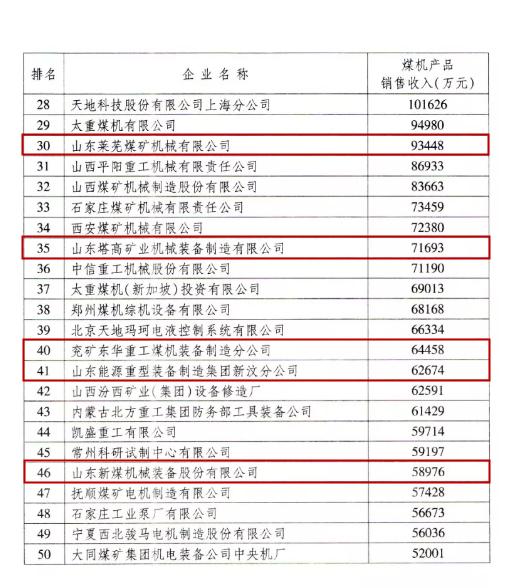 """山东10家企业入选2018年度""""中国煤炭机械工业50强"""""""