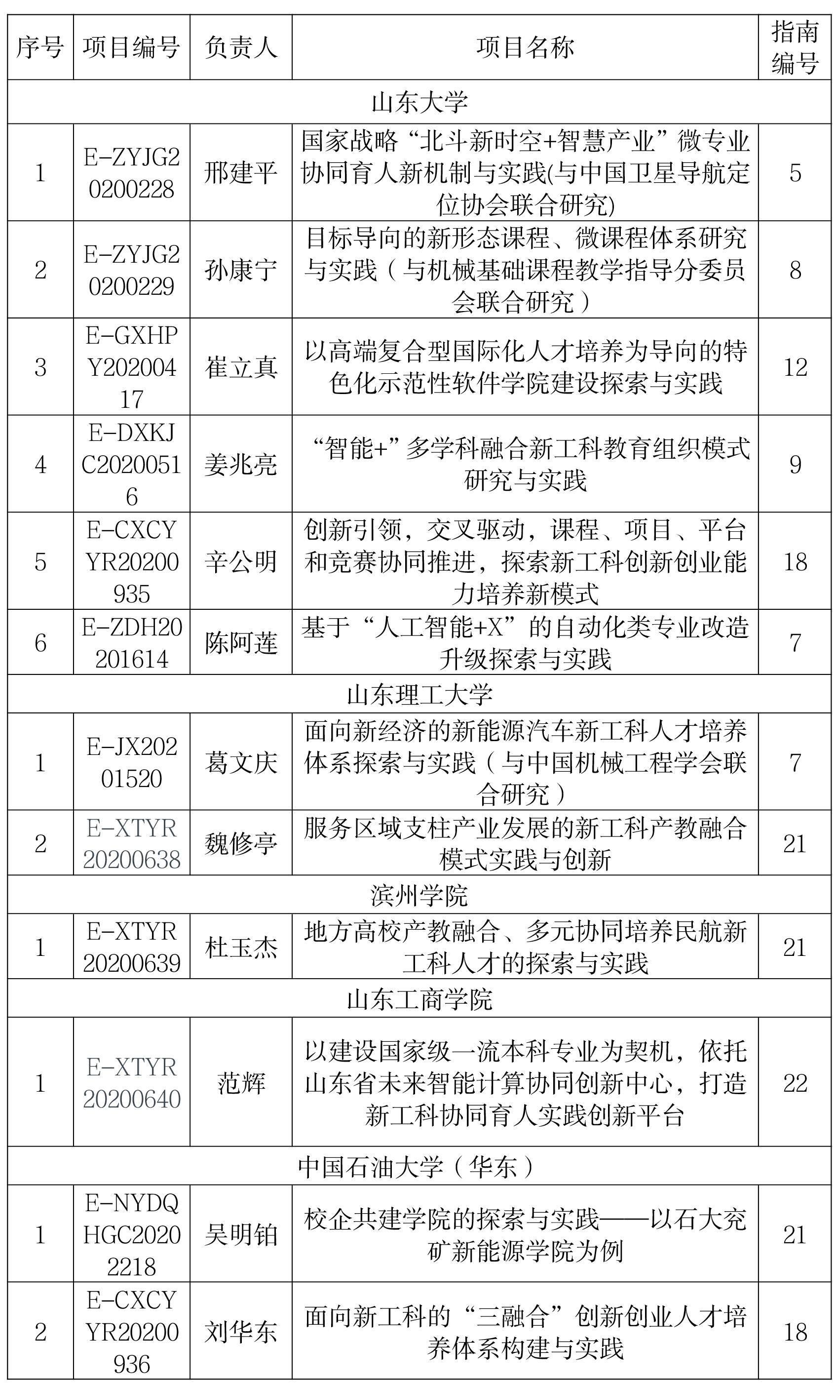"""第二批""""新工科""""项目名单公布!山东省内13所高校25个项目入选"""