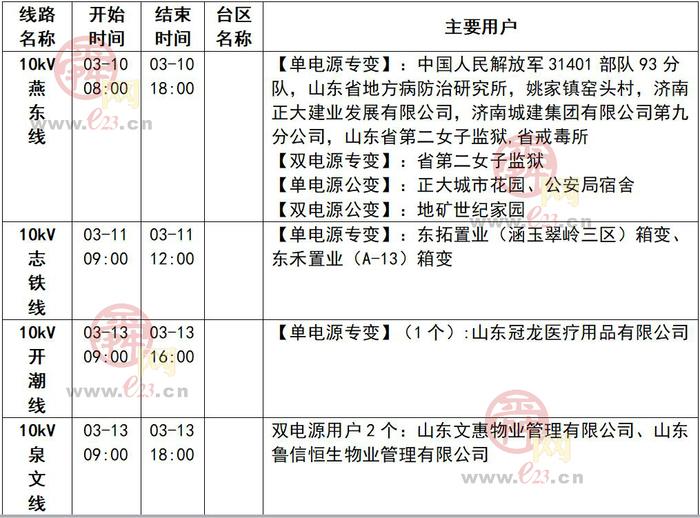2020年3月7日至3月13日济南部分区域电力设备检修通知