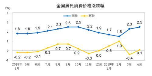 5月份CPI今公布:涨幅或继续扩大 鲜果价格成关注点