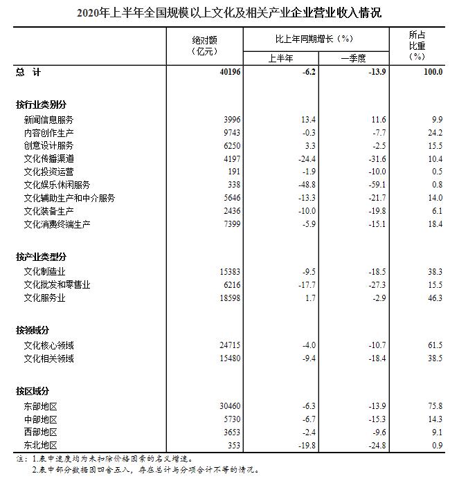 上半年规模以上文化及相关产业营业下降6.2%