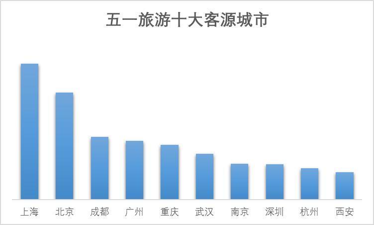 五一旅游消费账单新鲜出炉 中国游客足迹遍布全球903地